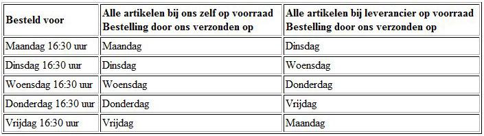 Levertijden fietsparts.nl