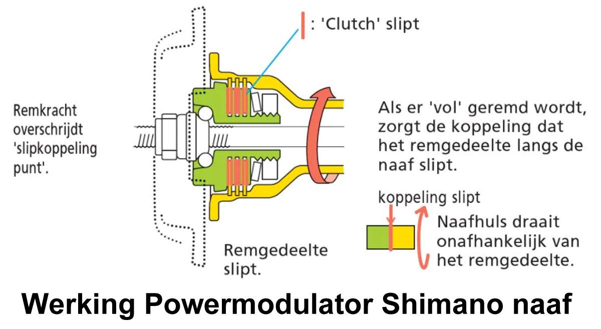 Werking Powermodulator Shimano rollerbrake naaf